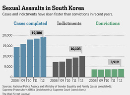 Source: National Police Agency and Ministry of Gender Equality and Family (cases completed); Supreme Prosecutor's Office (indictments); Supreme Court (convictions) Graph retrieved from the Wall Street Journal